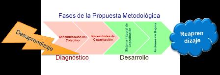 metodología curso coaching